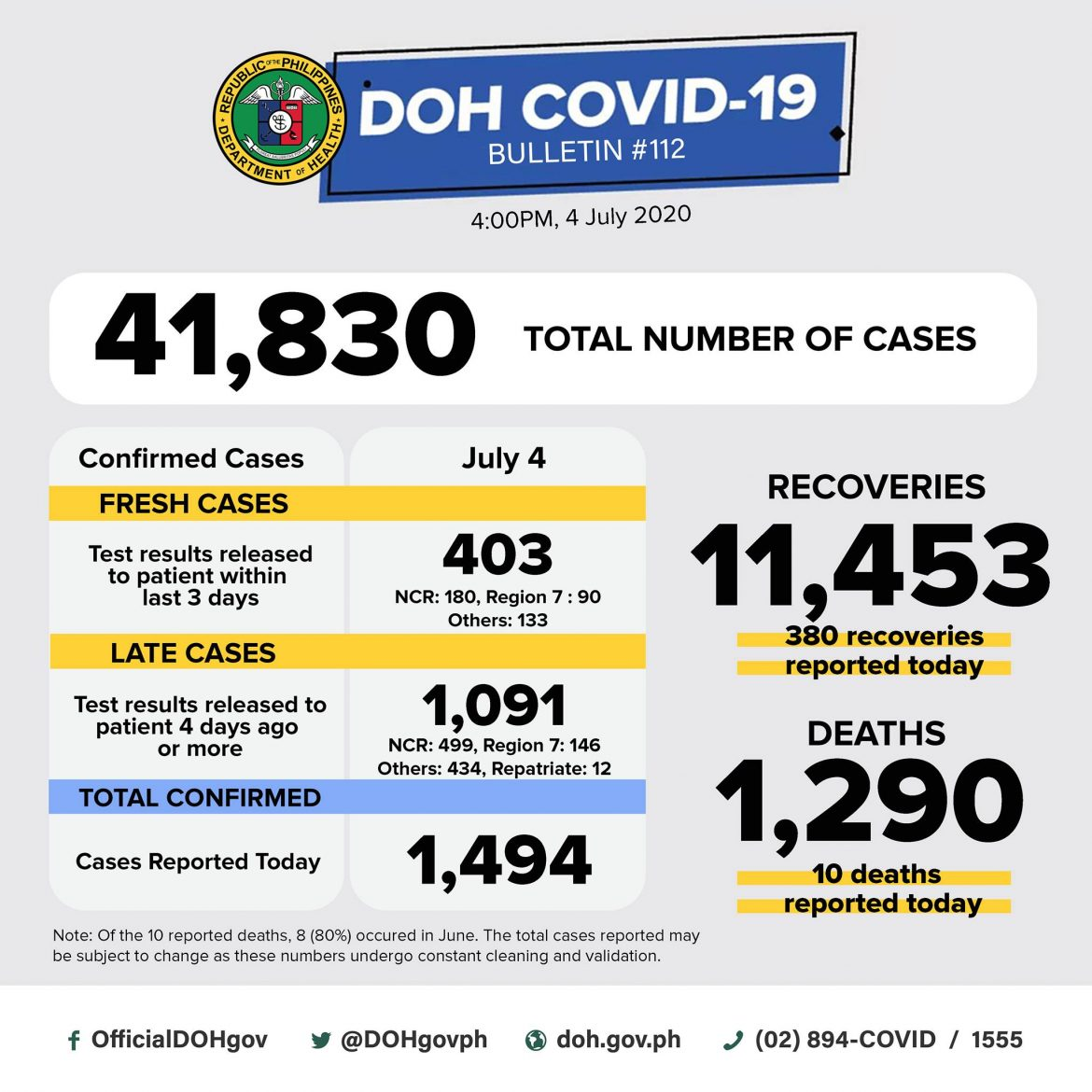 New record of recoveries set at 380; DOH logs 1,494 new COVID-19 infections