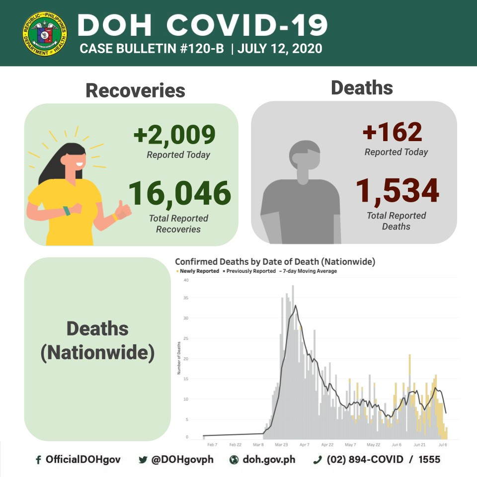 DOH reports single-day high records in new cases, recoveries, death toll