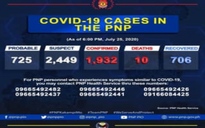 136 new cases hike PNP's Covid-19 tally to 1,932