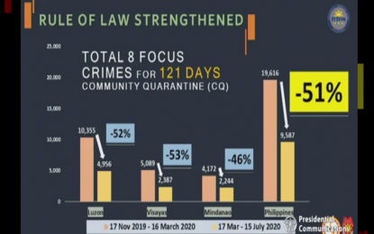 PH posts 51% drop in crime rate since start of quarantine