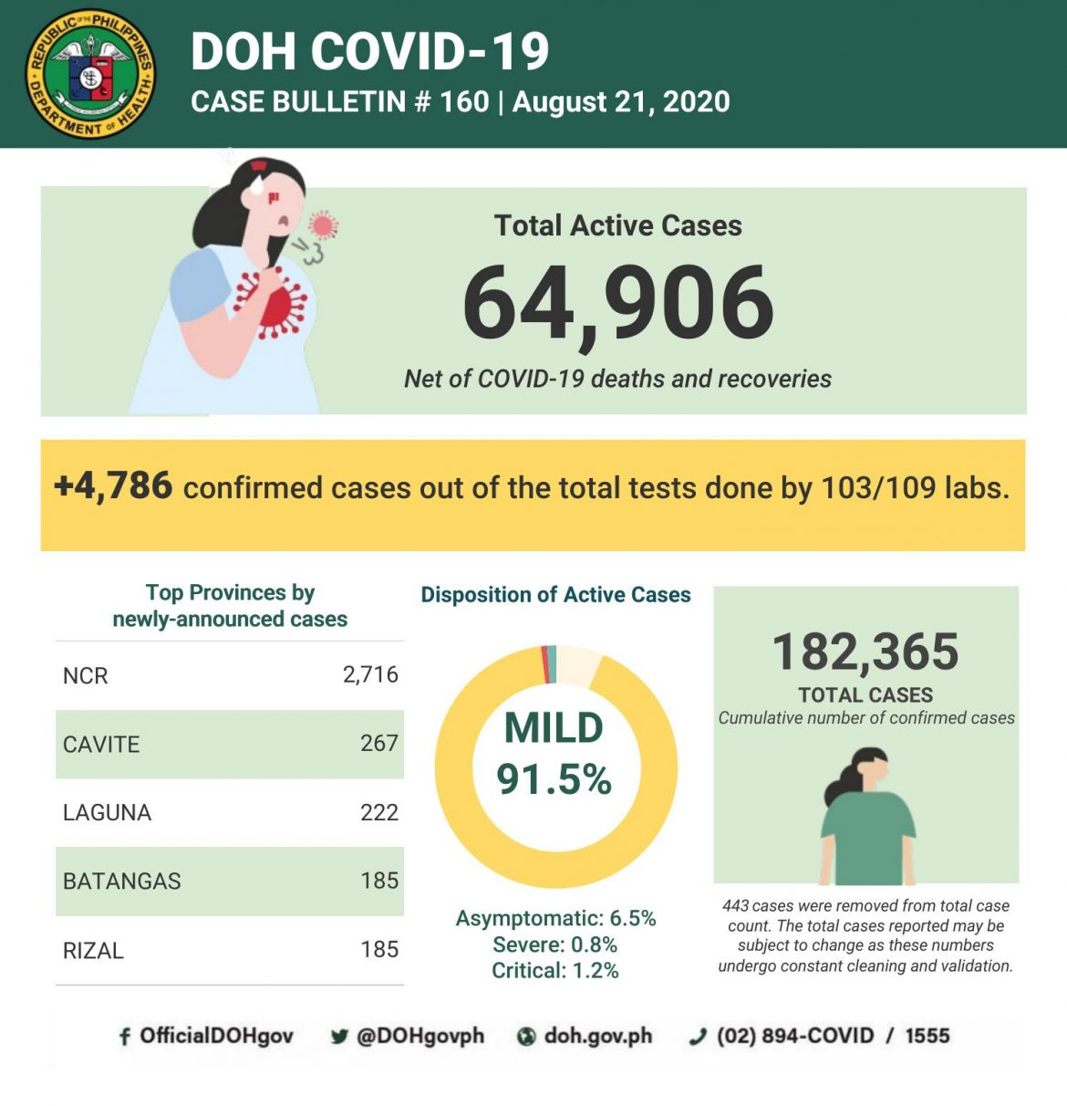 4.7K new Covid-19 infections; active cases now 64.9K