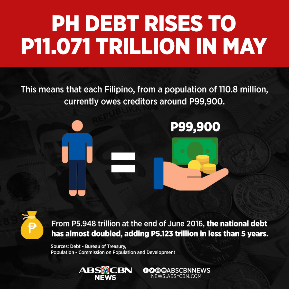 PH outstanding debt climbs to P11.61 Trillion